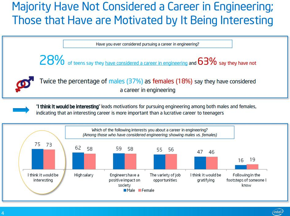 Intel Study: Interest in engineering pre-messaging. Image used with permission.