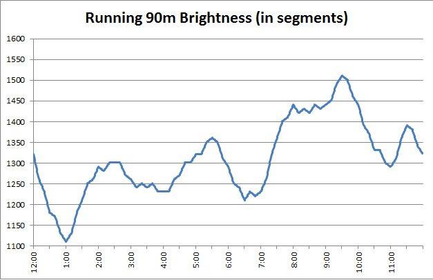 running90m