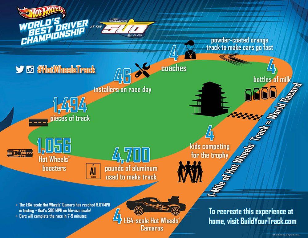 HW-Infographic