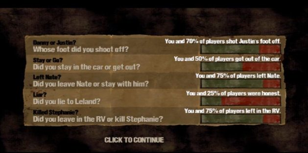 The stats of what choices players made while playing the Walking Dead DLC 400 Days.