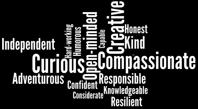 Most popular character traits. Graph by Ariane Coffin using Wordle.