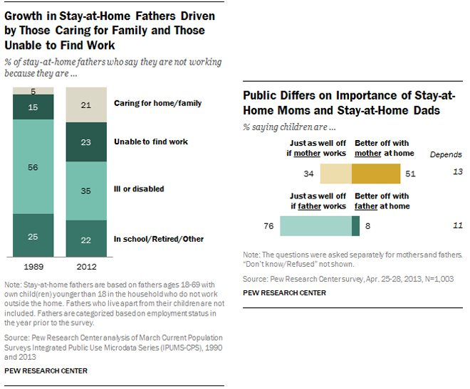 Pew Research charts about stay-at-home dads