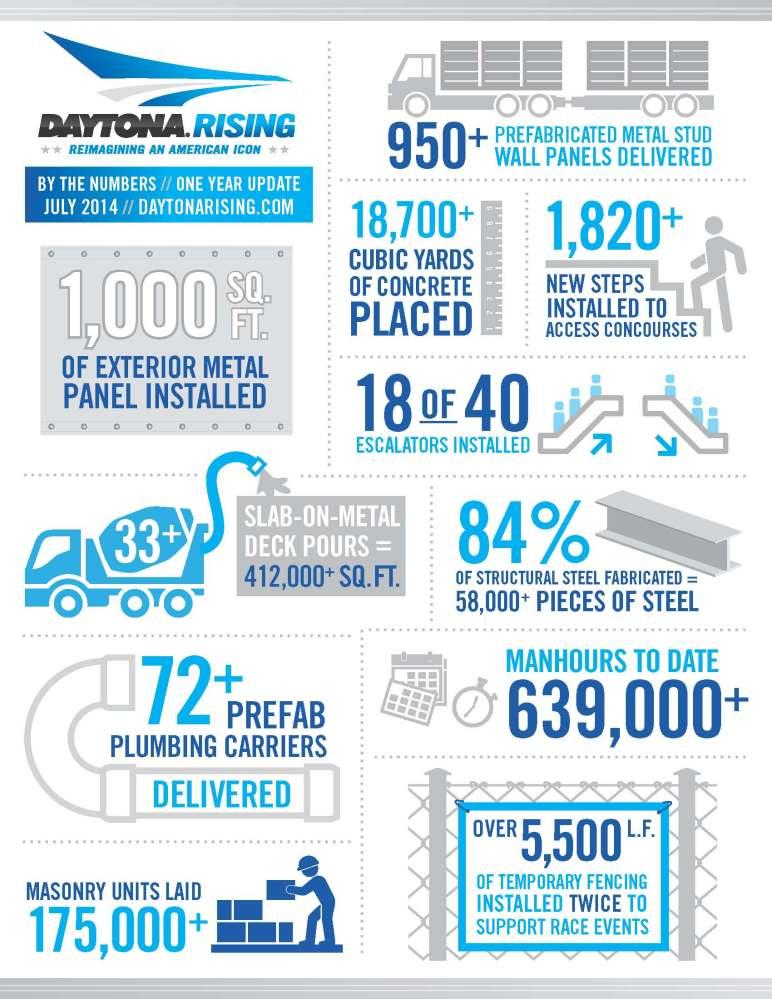 Daytona Rising graphic, courtesy Daytona International Speedway