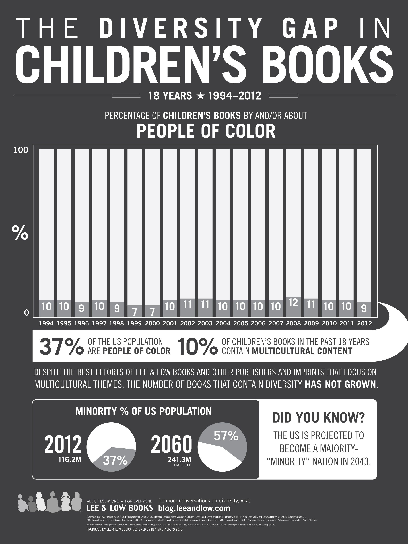 Children's Books infographic