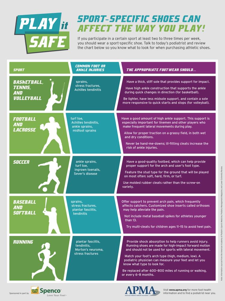 Play It Safe Fact Sheet