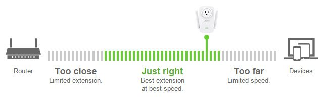 Range extender placement guide