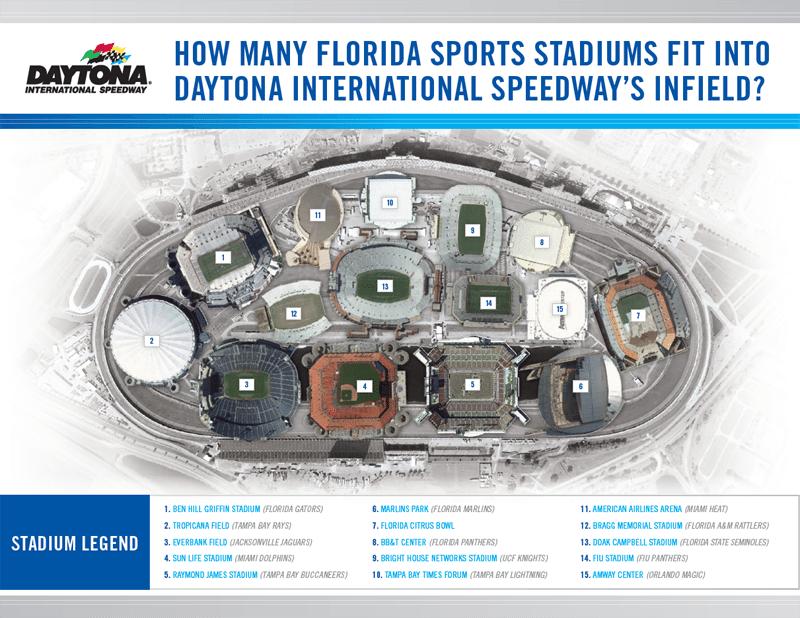 Image via Daytona International Speedway