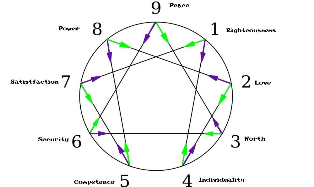 Enneagram with motivations