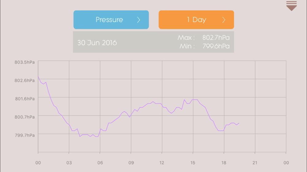 Daily pressure graph. The app archives data every 15 minutes. Here in Colorado, barometric pressures are pretty low, averaging about 80% of a sea level pressure. Image capture: Patricia Vollmer