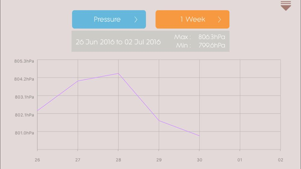 Weekly pressure graph. Not a fan. It appears to be taking a daily average even though you should have enough data to see hourly variations within each day. Image capture: Patricia Vollmer.