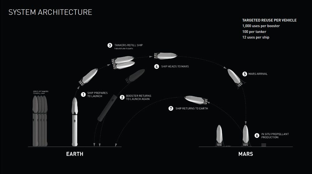 Space X Launch System