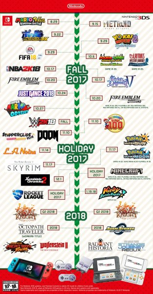 2017-2018 Nintendo Game Release Timeline, Copyright Nintendo