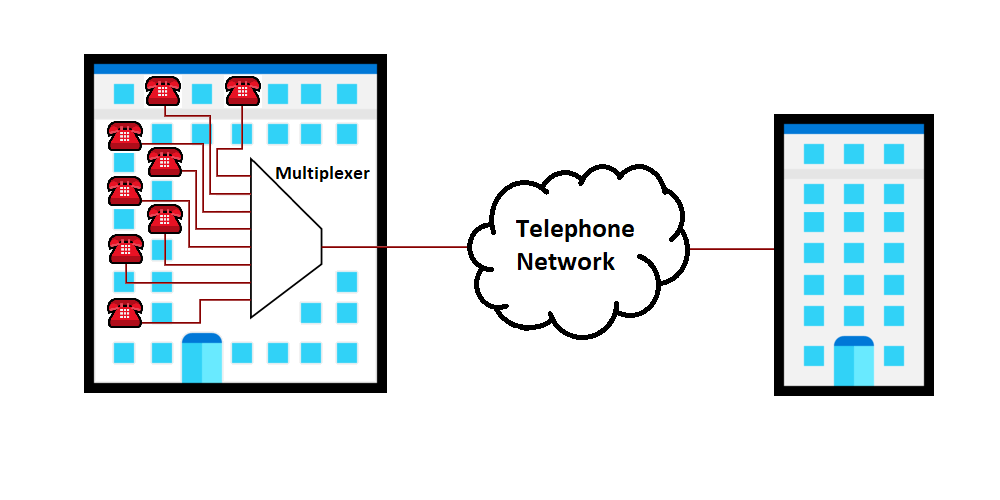 A multiplexer inside of an abstract office building with eight inputs connected to telephones. The one output wire leads to a telephone network cloud, which is then connected to another office building.