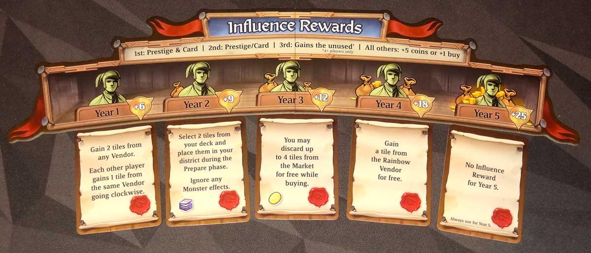 Sorcerer City influence rewards